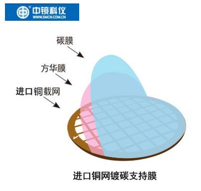 中镜科仪  100枚装50枚装 50至400目进口铜网普通碳膜 透射电镜载网支持膜